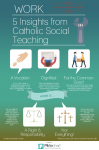Infographic on 5 insights from Catholic Social Teaching on work by Sandie Cornish